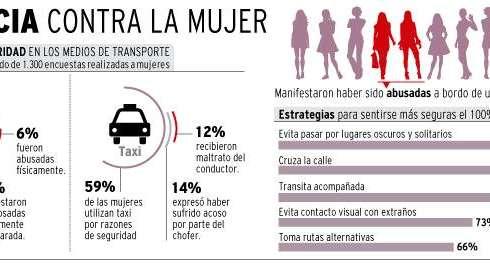 Mendoza: 8 de cada 10 mujeres se sienten inseguras en la calle
