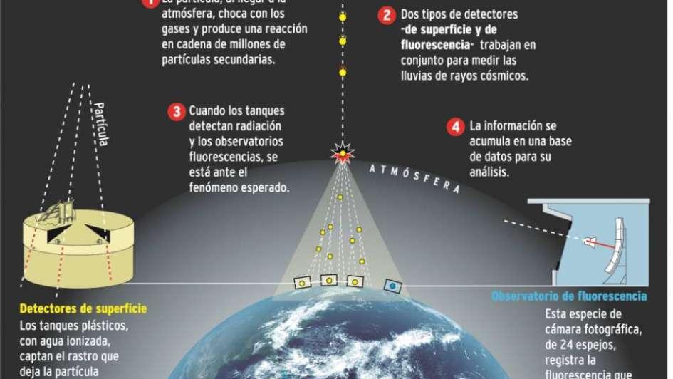 Desde Mendoza, develan una de las claves de los rayos cósmicos