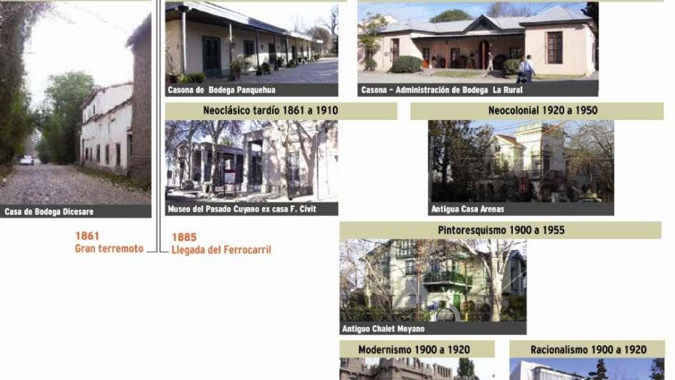 Historia de la vivienda en Mendoza: del estilo colonial a las casas ...