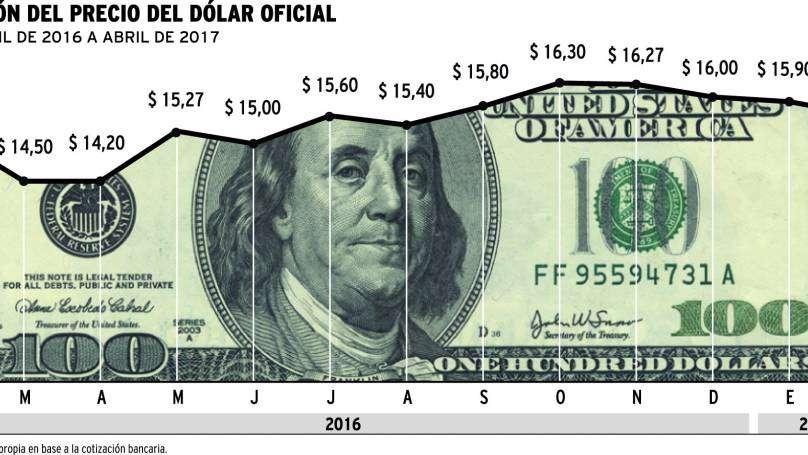 El dólar lleva un año quieto y pone en jaque a exportadores