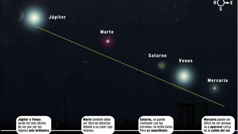 Fenómeno único: 5 planetas alineados