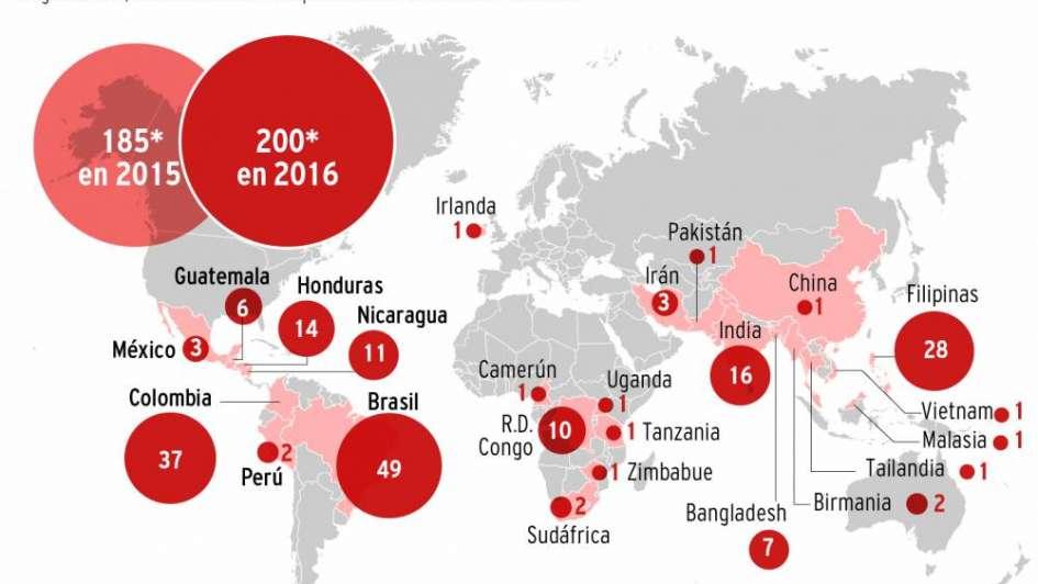 En 2016 mataron al menos a unos 200 ecologistas