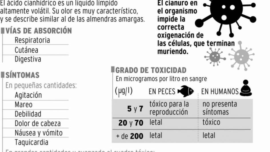 Veladero: 220 mil litros de cianuro