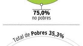 Es pobre el 35% de los mendocinos