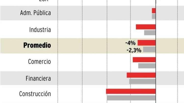 La economía de Mendoza  se contrajo 4 puntos en 2016