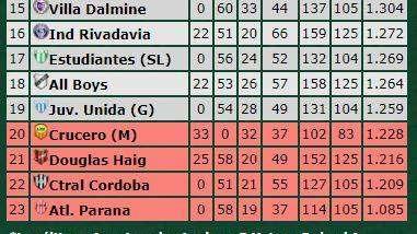 Buenas noticias, Lepra: Douglas y Central Córdoba ya no pueden alcanzarlo