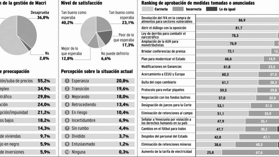 Amplio apoyo a Macri, aunque con llamados de atención