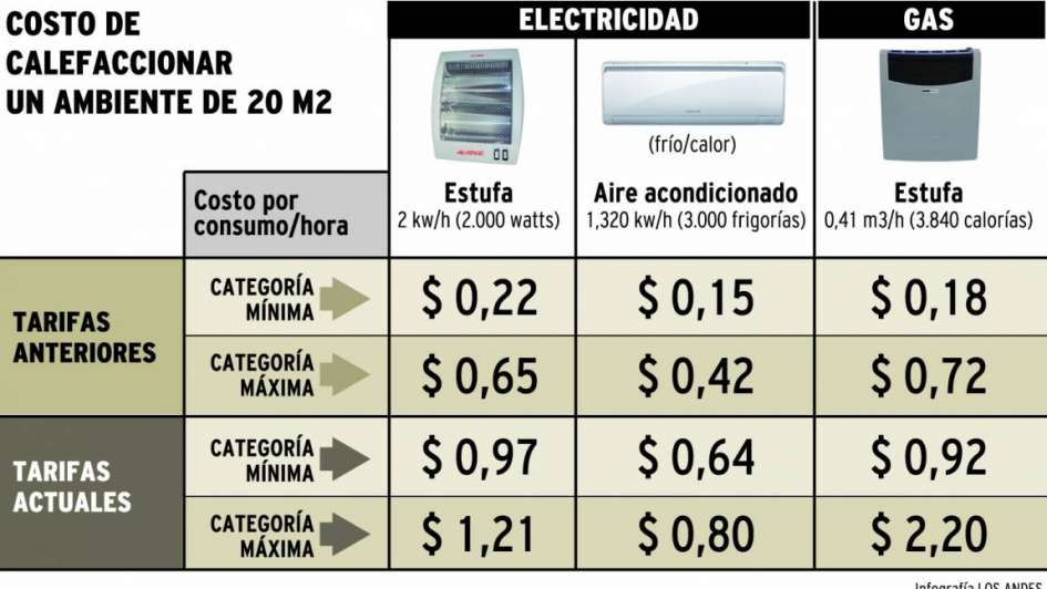 Ahora calefaccionar con gas cuesta el doble que con for Cuanto vale una estufa industrial
