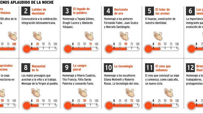 Aplausómetro: los que más le gustó al público en el Acto Central