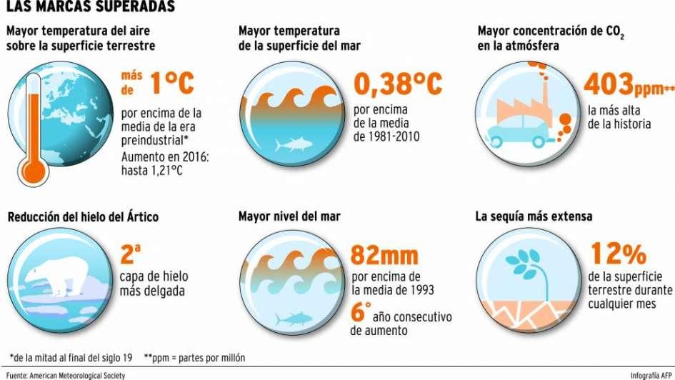 El 2016    fue un año récord para el clima