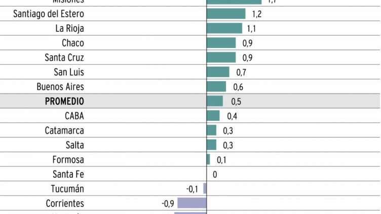 La economía mendocina, la que más creció entre enero y marzo