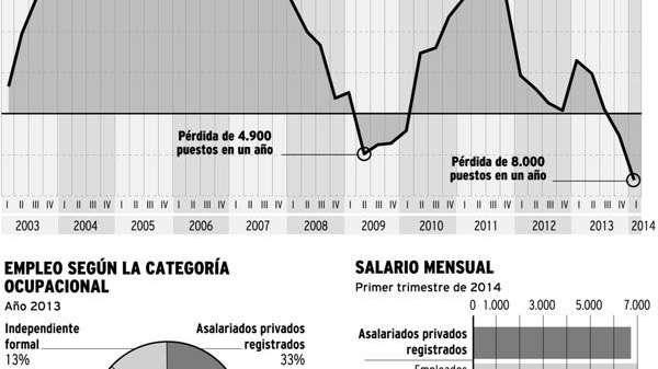 En un año se perdieron 8 mil empleos privados registrados