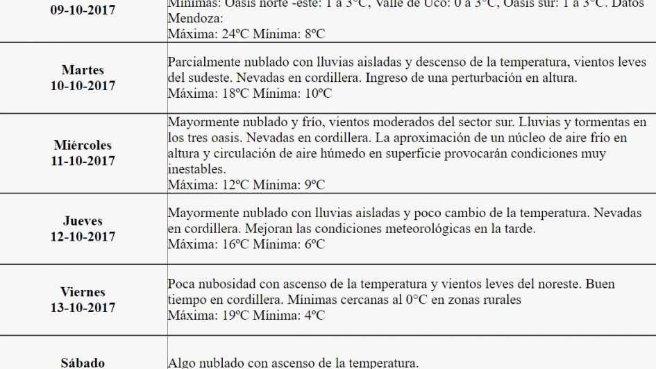 Frío y lluvia: así estará el tiempo en Mendoza esta semana