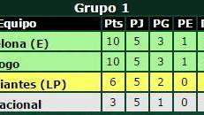 Mirá cómo quedan los grupos de la Libertadores y quienes ya están clasificados a octavos