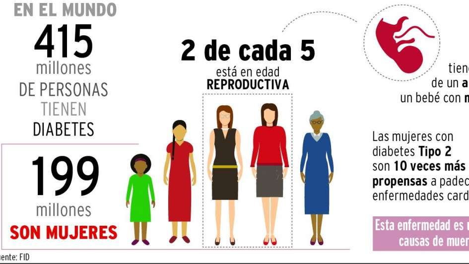 Uno de cada siete nacimientos es afectado por diabetes gestacional en Mendoza