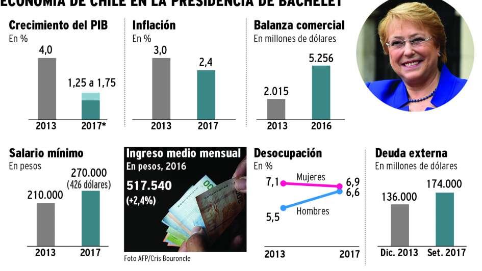 La economía chilena crece, confiada en que gane Piñera