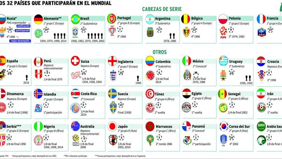 Sorteo Rusia 2018: Perú define su suerte en el Mundial ¡Síguelo aquí!
