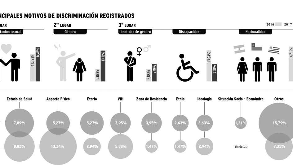 Campaña en el Día Mundial por la Cero Discriminación