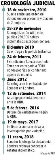 Assange ahora es ecuatoriano, igual Londres no lo deja salir