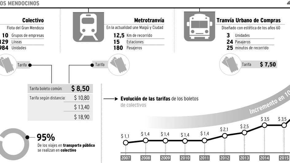 InfoDatos. Mendoza es una de las ciudades con el boleto de micro más barato