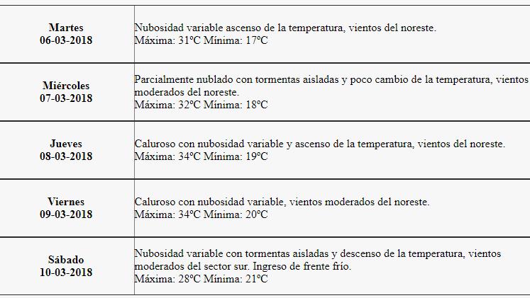 Vuelve el calor este jueves a Mendoza — Pronóstico del tiempo