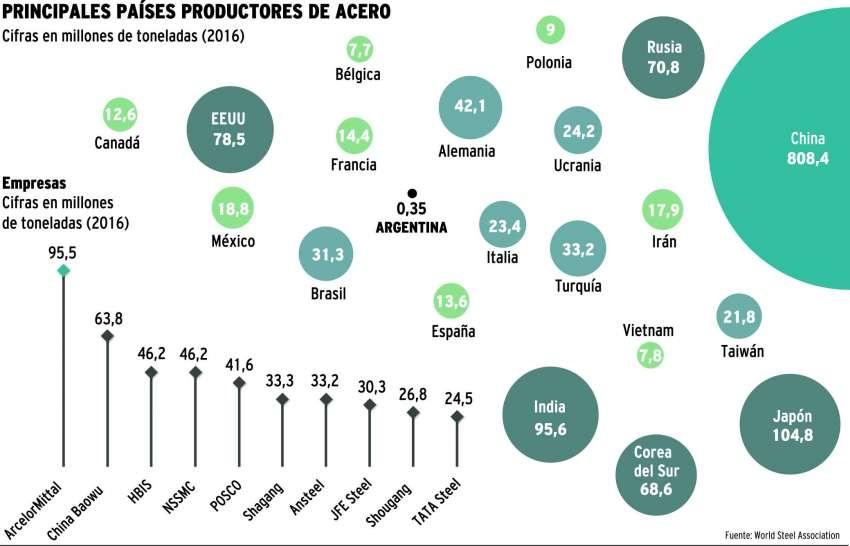 Rechazo mundial a los aranceles al acero y aluminio