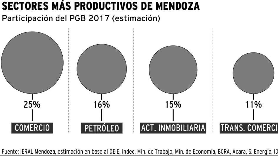 La economía de Mendoza creció 2,8% en el 2017