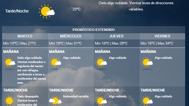 Pronóstico del tiempo: baja la temperatura hoy en Mendoza
