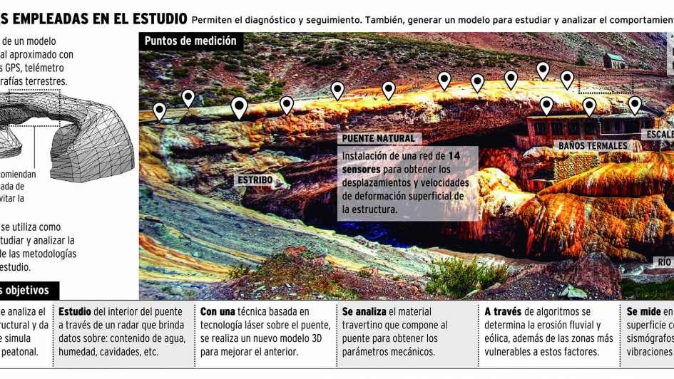 Advierten por el deterioro de la estructura del Puente del Inca