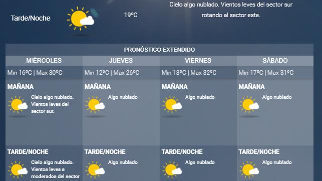 Pronóstico: así estará el tiempo hoy en Mendoza