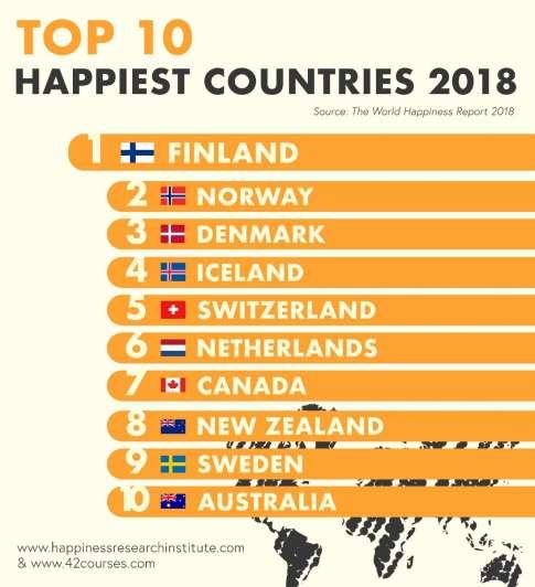 Ecuador, en el puesto 48 de felicidad en Latinoamérica