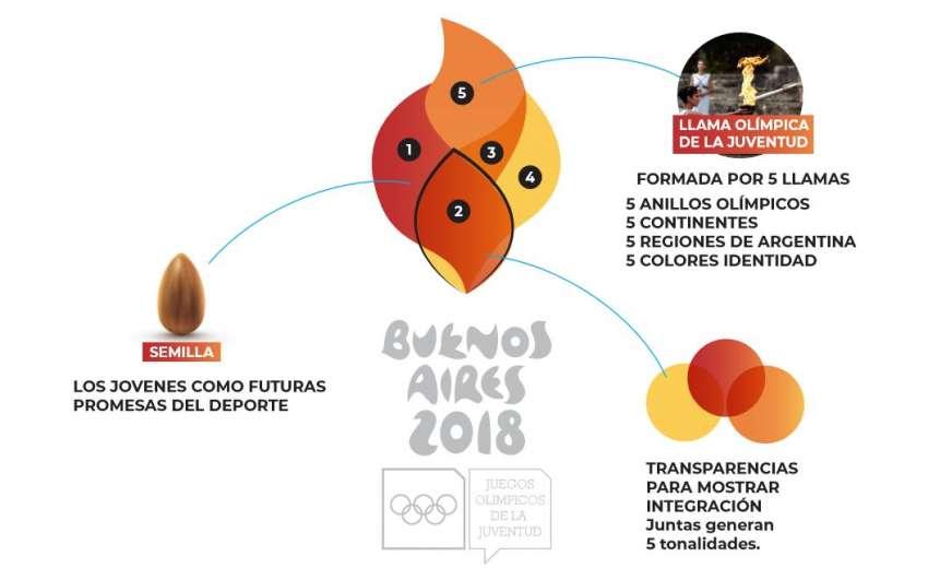 Los Juegos Olimpicos De La Juventud Buenos Aires 2018 Van Tomando Color