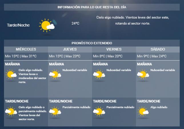 El tiempo: miércoles caluroso antes del ingreso de un frente frío