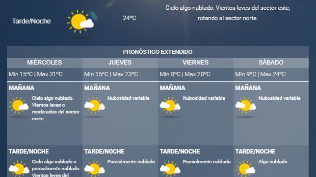 Miércoles caluroso con probabilidad de zonda