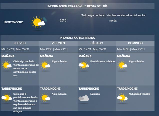 Pronóstico: Cómo estará el tiempo este fin de semana
