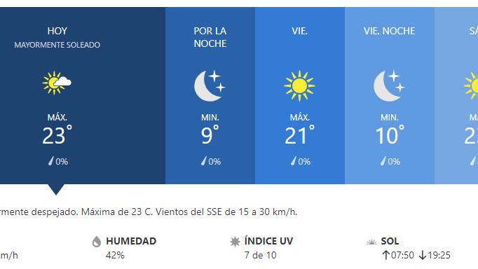 Pronóstico: ¿cómo sigue el tiempo el fin de semana?