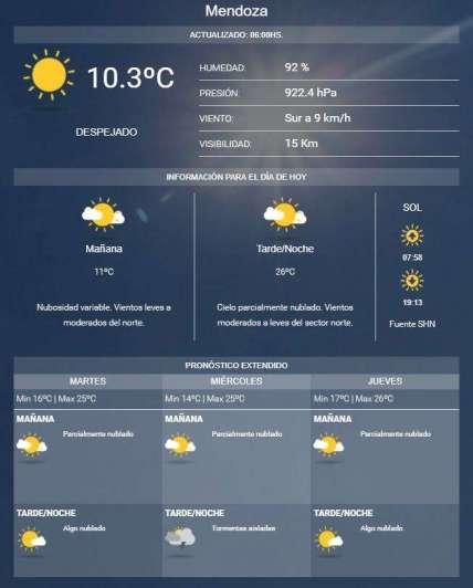 Mirá cómo va a estar el tiempo en Mendoza toda la semana