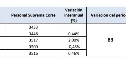 La Suprema Corte frenó el ingreso de personal hasta el 2019 con algunas excepciones