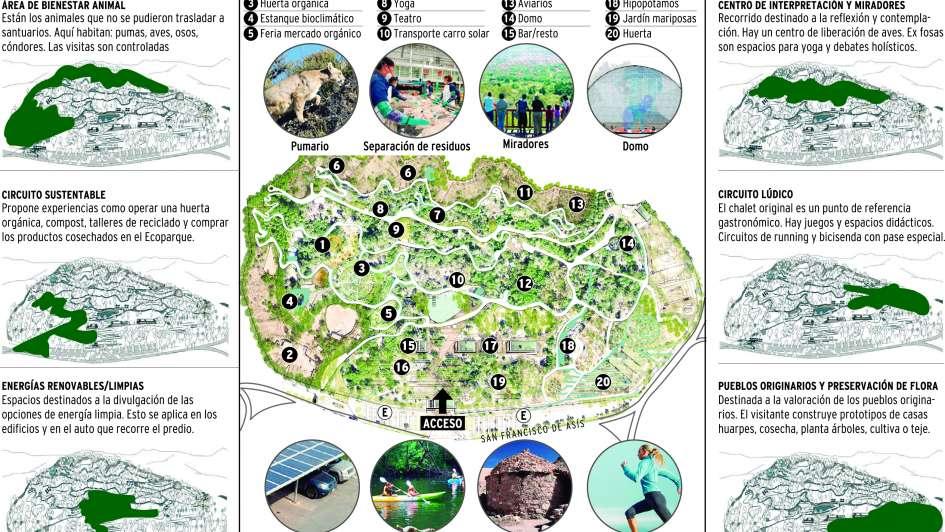 Cómo será el nuevo Ecoparque de la Provincia