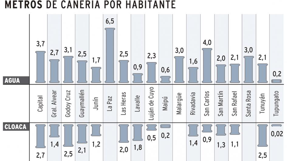 InfoDatos - Sólo un tercio de la red de agua mendocina está en buenas condiciones