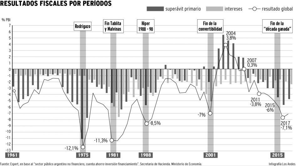 El Gobierno de Macri acorralado por los déficits gemelos