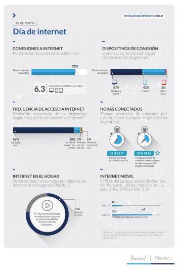 Día de Internet: 8 de cada 10 argentinos se conectan a diario a la red