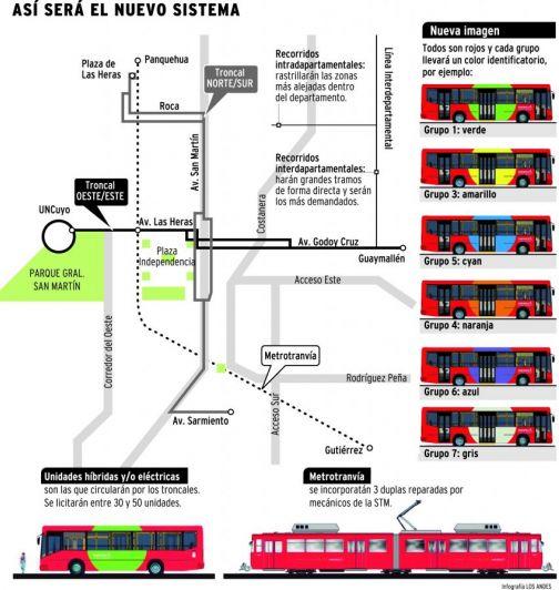 Ya se conocen los oferentes para el nuevo sistema de transporte público en Mendoza