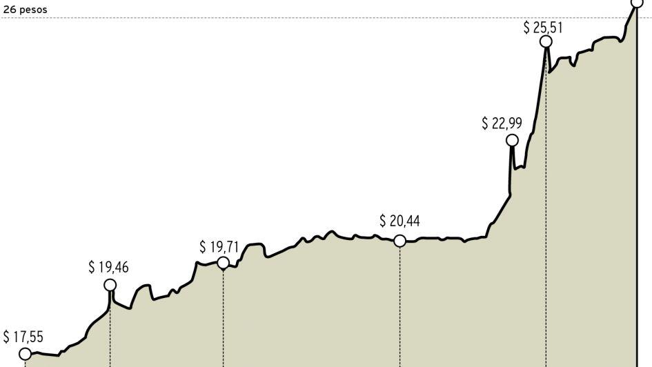 El dólar superó los 26 pesos y llegó a su cotización histórica
