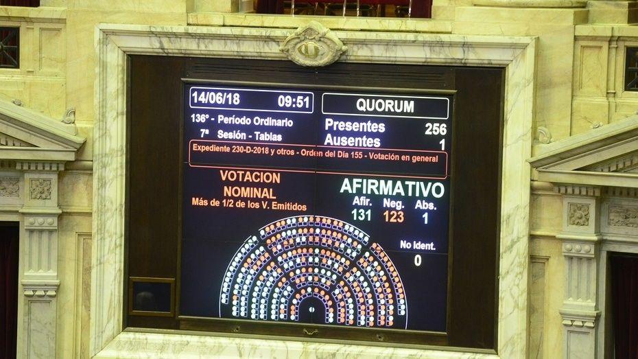 Aborto: el momento de la votación en Diputados que terminó en escándalo