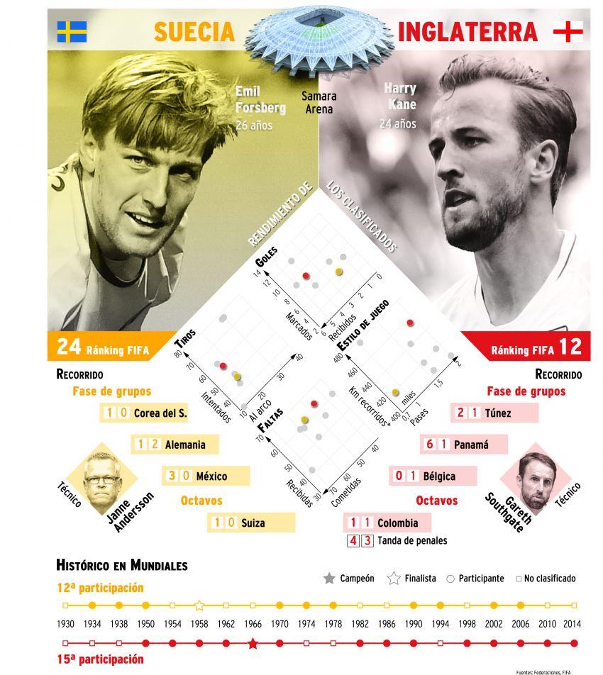 Zlatan desafía a Beckham previo al Suecia - Inglaterra