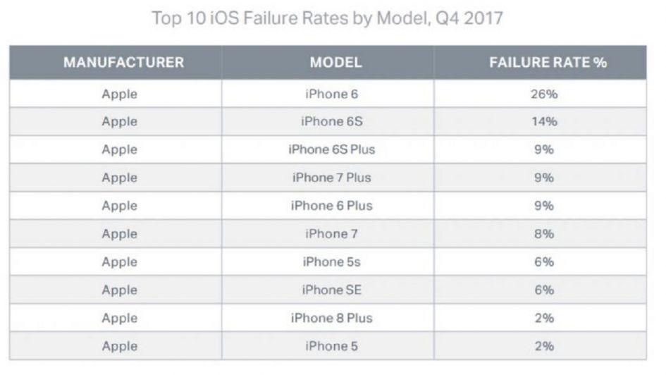 Estos son los modelos de celulares que más fallas tuvieron, según un estudio