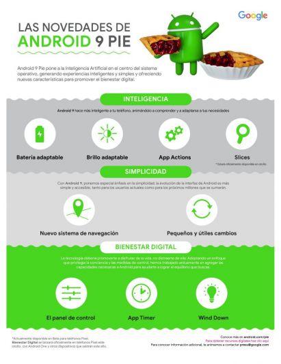 Google lanzó Android Pie ¿qué novedades sumará a tu celular?