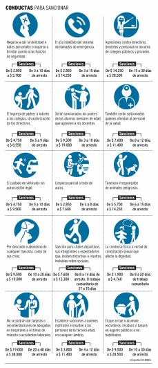 Las nuevas contravenciones que penará el Código de Faltas en Mendoza