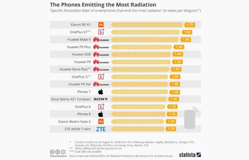 Los 15 celulares más radiactivos del mercado — Alerta